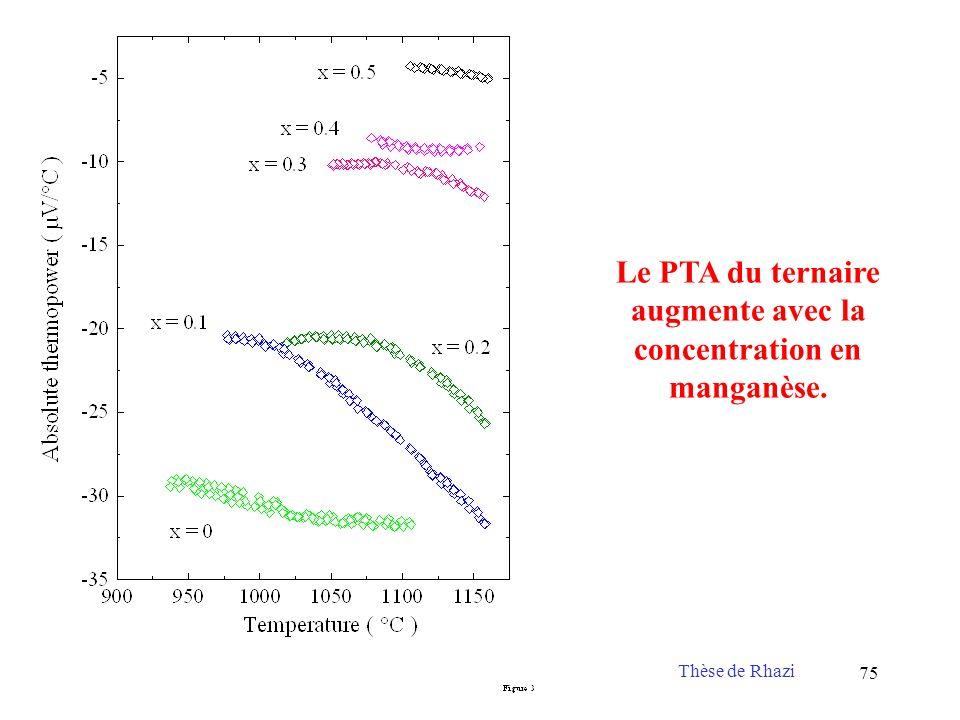 75 Le PTA du ternaire augmente avec la concentration en manganèse. Thèse de Rhazi