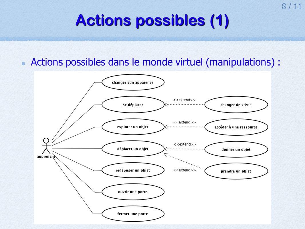 8 / 11 Actions possibles (1) Actions possibles dans le monde virtuel (manipulations) :