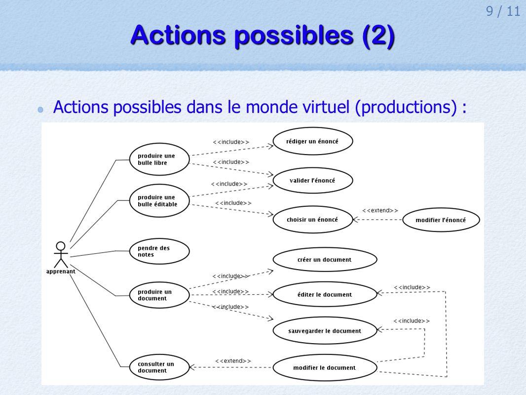 9 / 11 Actions possibles (2) Actions possibles dans le monde virtuel (productions) :