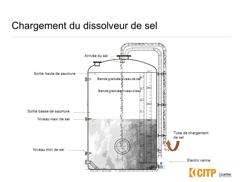 Chargement du dissolveur de sel Electro vanne Arrivée du sel Niveau maxi de sel Niveau mini de sel Bande graduée niveau de sel Bande graduée niveau de