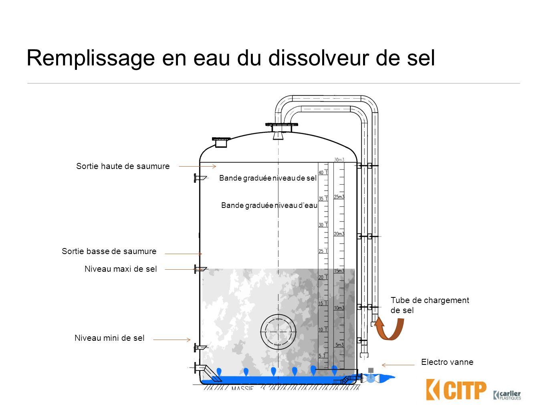 Niveau haut de saumure du dissolveur de sel Electro vanne Niveau maxi de sel Niveau mini de sel Bande graduée niveau de sel Bande graduée niveau deau Tube de chargement de sel Sortie haute de saumure Sortie basse de saumure