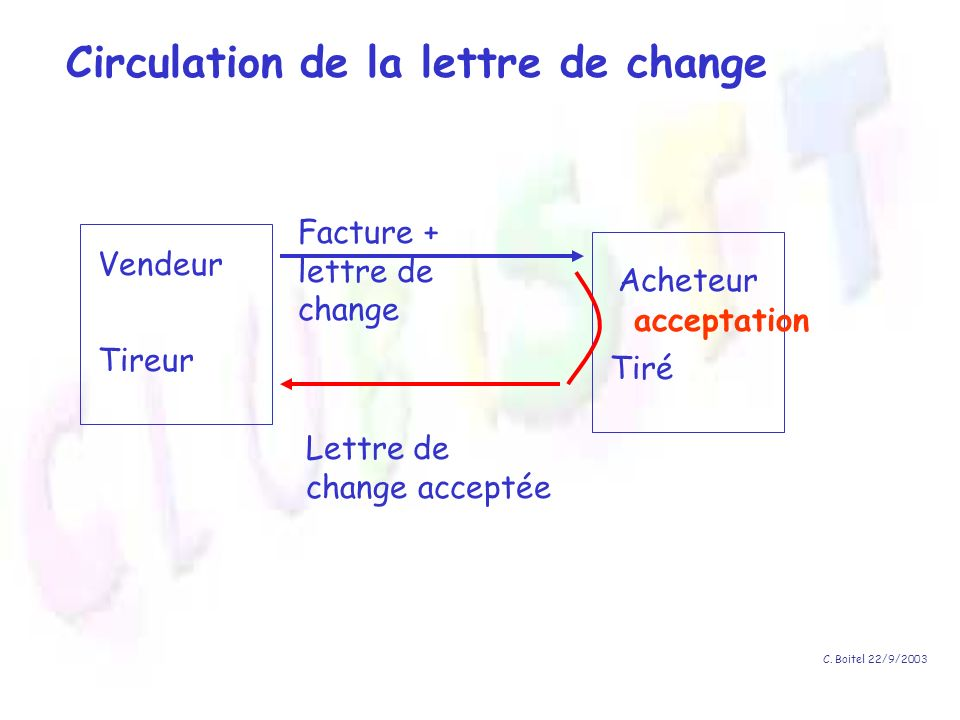 C. Boitel 22/9/2003 Tireur Tiré Vendeur Acheteur Facture + lettre de change acceptation Lettre de change acceptée Circulation de la lettre de change