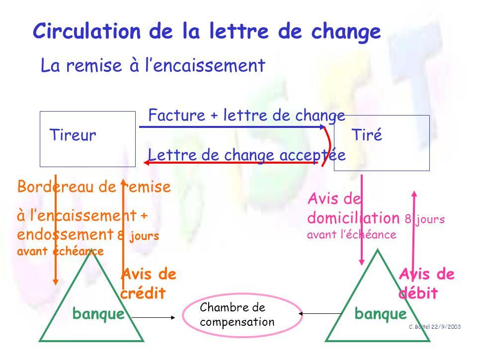 C. Boitel 22/9/2003 TireurTiré Facture + lettre de change Lettre de change acceptée Circulation de la lettre de change La remise à lencaissement banqu