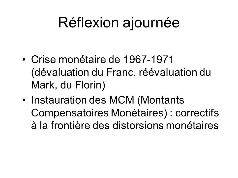 Réflexion ajournée Crise monétaire de 1967-1971 (dévaluation du Franc, réévaluation du Mark, du Florin) Instauration des MCM (Montants Compensatoires