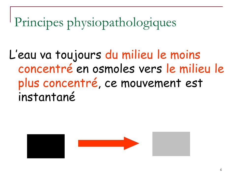 6 Leau va toujours du milieu le moins concentré en osmoles vers le milieu le plus concentré, ce mouvement est instantané Principes physiopathologiques