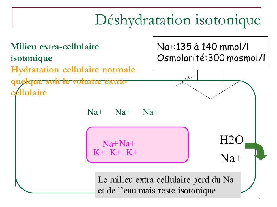 7 Déshydratation isotonique Milieu extra-cellulaire isotonique Hydratation cellulaire normale quelque soit le volume extra- cellulaire Na+:135 à 140 mmol/l Osmolarité:300 mosmol/l Na+Na+Na+ Le milieu extra cellulaire perd du Na et de leau mais reste isotonique H2O Na+ K+ K+ K+