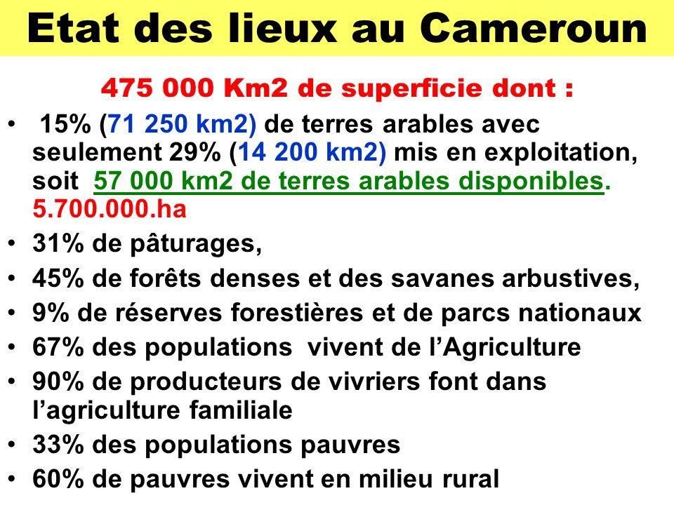 Etat des lieux au Cameroun 475 000 Km2 de superficie dont : 15% (71 250 km2) de terres arables avec seulement 29% (14 200 km2) mis en exploitation, soit 57 000 km2 de terres arables disponibles.