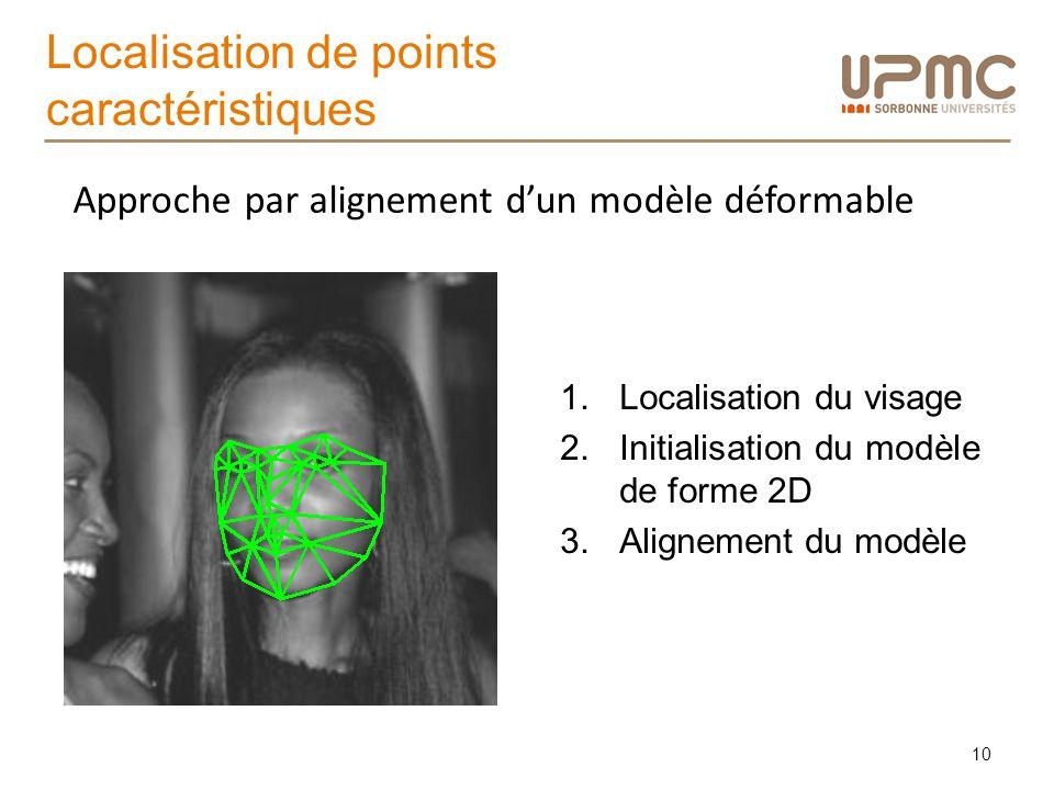 Localisation de points caractéristiques 10 1.Localisation du visage 2.Initialisation du modèle de forme 2D 3.Alignement du modèle Approche par alignem
