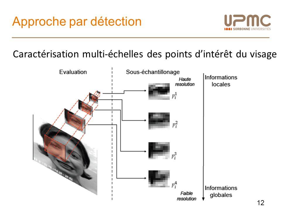 Approche par détection 12 Caractérisation multi-échelles des points dintérêt du visage