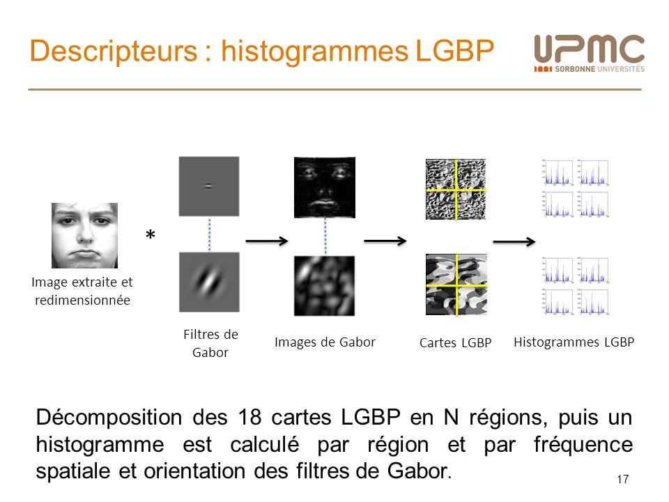 Descripteurs : histogrammes LGBP 17 Images de Gabor * Filtres de Gabor Image extraite et redimensionnée Cartes LGBP Histogrammes LGBP Décomposition de