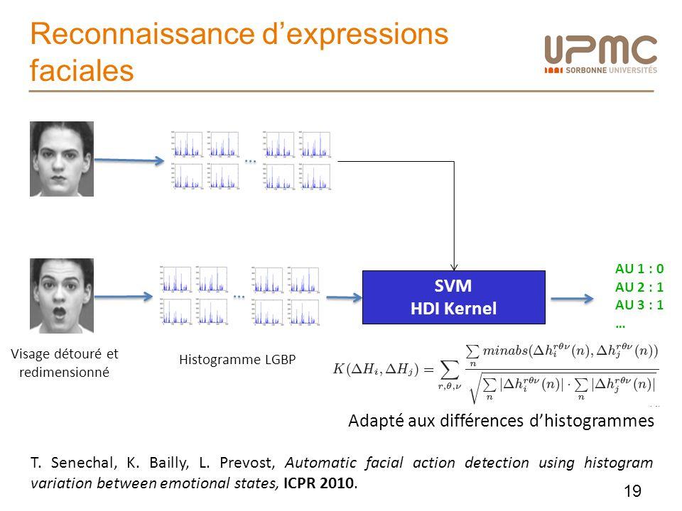 Reconnaissance dexpressions faciales Histogramme LGBP SVM HDI Kernel AU 1 : 0 AU 2 : 1 AU 3 : 1 … Adapté aux différences dhistogrammes T. Senechal, K.