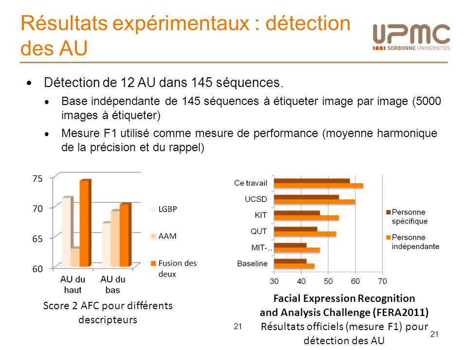 Résultats expérimentaux : détection des AU 21 Score 2 AFC pour différents descripteurs Détection de 12 AU dans 145 séquences. Base indépendante de 145