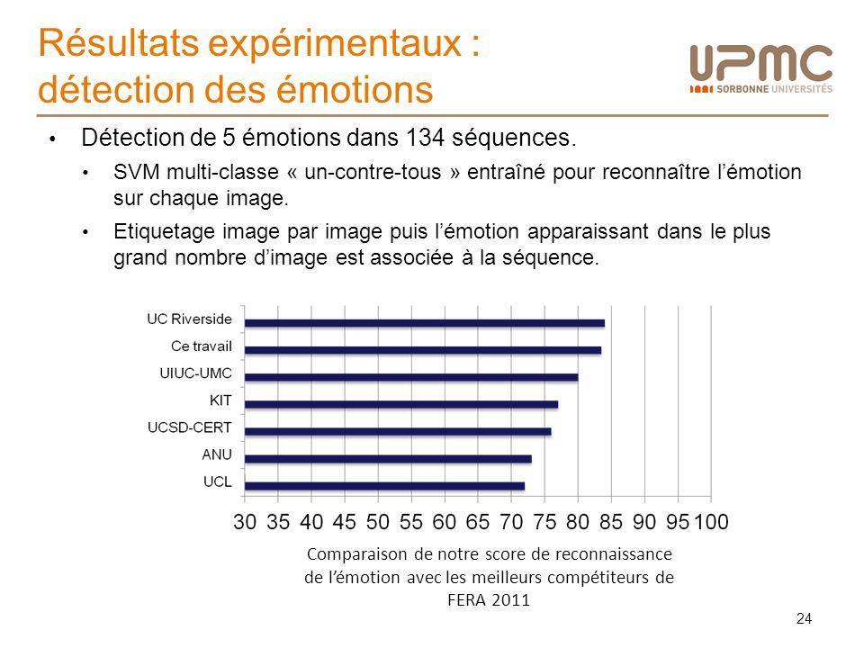 Résultats expérimentaux : détection des émotions 24 Comparaison de notre score de reconnaissance de lémotion avec les meilleurs compétiteurs de FERA 2