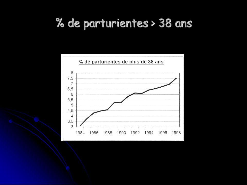 % de parturientes > 38 ans