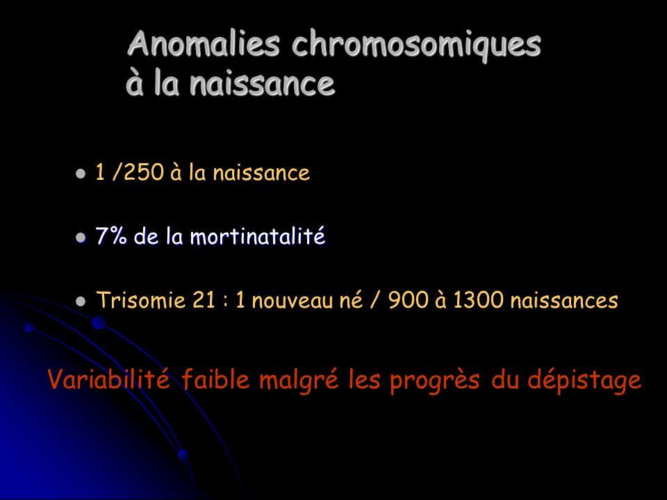 Anomalies chromosomiques à la naissance 1 /250 à la naissance 7% de la mortinatalité 7% de la mortinatalité Trisomie 21 : 1 nouveau né / 900 à 1300 na