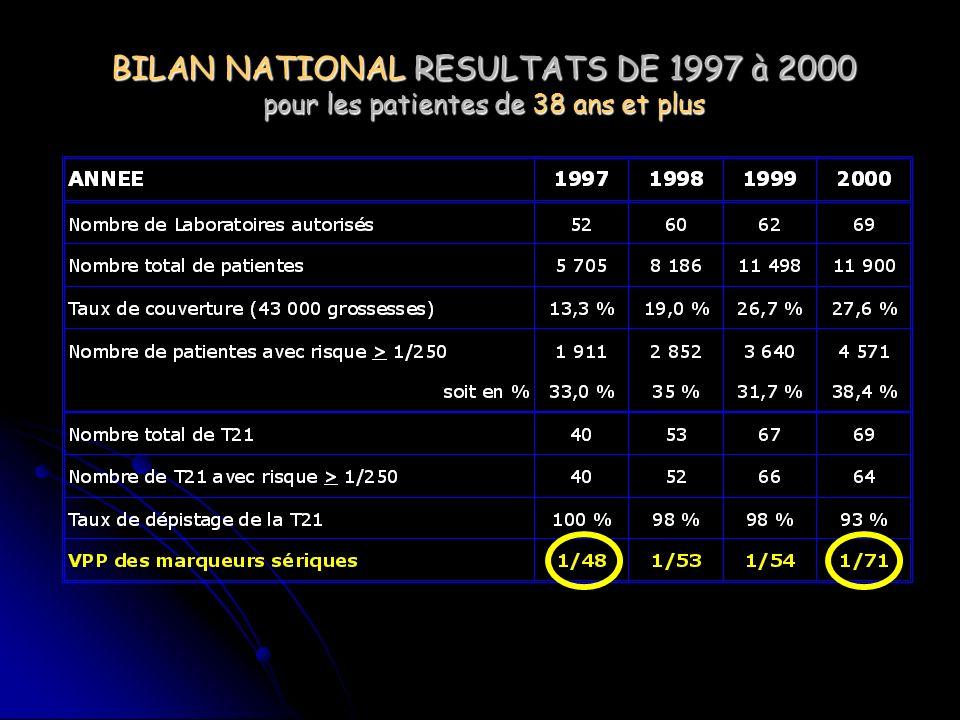 BILAN NATIONAL RESULTATS DE 1997 à 2000 pour les patientes de 38 ans et plus