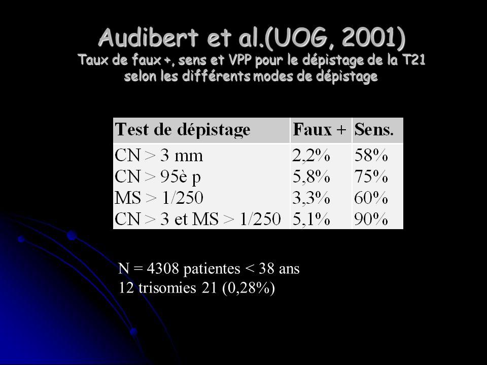 Audibert et al.(UOG, 2001) Taux de faux +, sens et VPP pour le dépistage de la T21 selon les différents modes de dépistage N = 4308 patientes < 38 ans