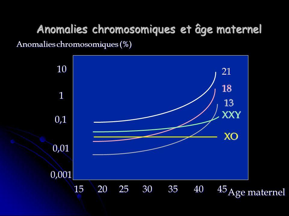 Anomalies chromosomiques et âge maternel Anomalies chromosomiques (%) 0,001 0,01 0,1 1 10 15202530354045 Age maternel 13 18 XO XXY 21