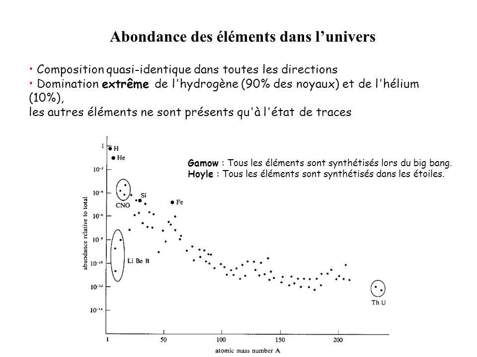 Composition quasi-identique dans toutes les directions Domination extrême de l'hydrogène (90% des noyaux) et de l'hélium (10%), les autres éléments ne