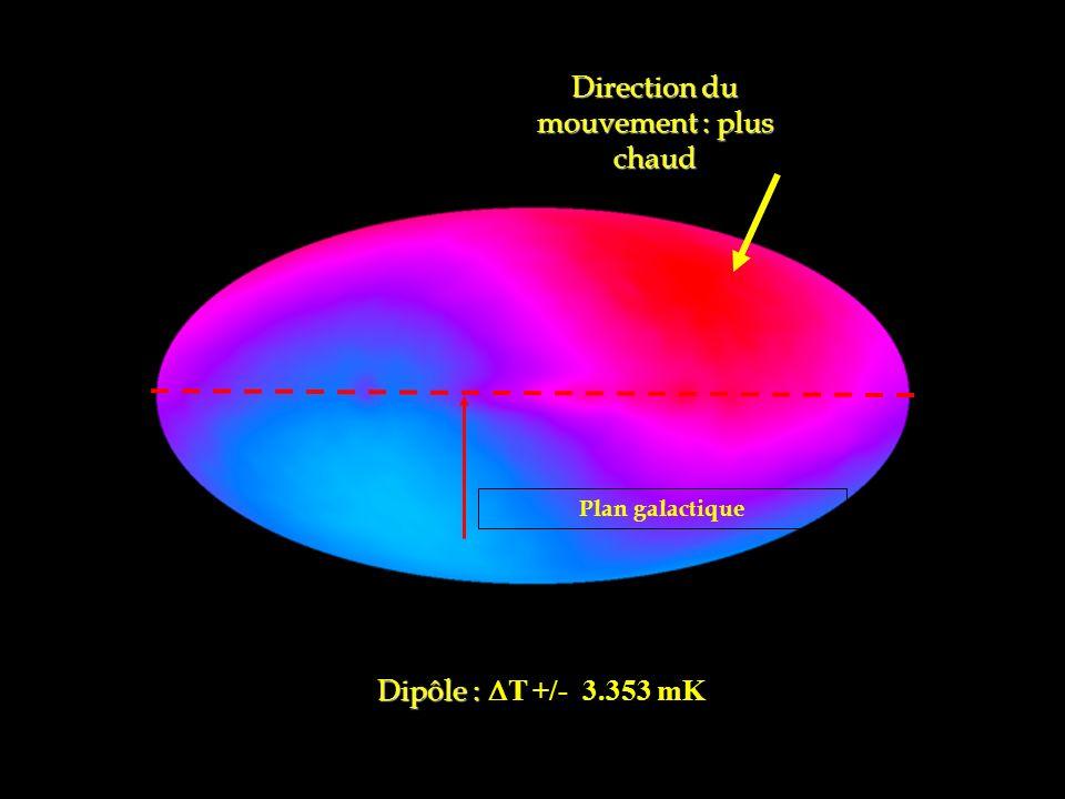 Direction du mouvement : plus chaud Plan galactique Dipôle : Dipôle : T +/- 3.353 mK