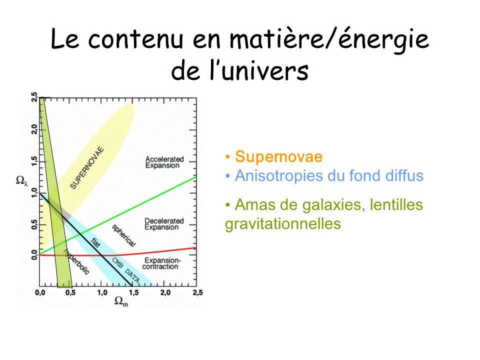Le contenu en matière/énergie de lunivers Supernovae Anisotropies du fond diffus Amas de galaxies, lentilles gravitationnelles