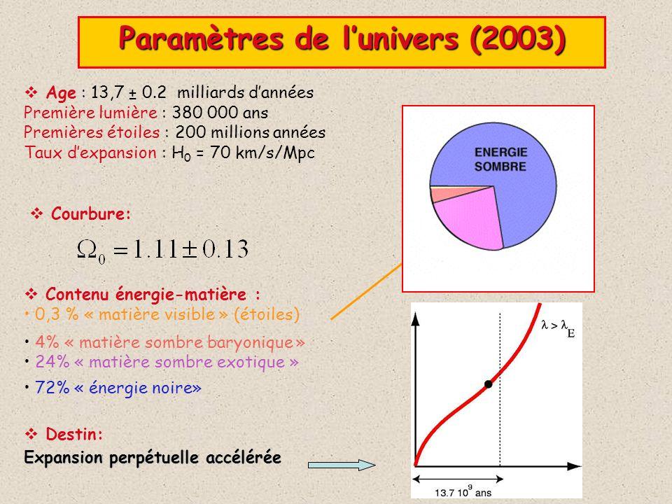 Age : 13,7 ± 0.2 milliards dannées Première lumière : 380 000 ans Premières étoiles : 200 millions années Taux dexpansion : H 0 = 70 km/s/Mpc Paramètr