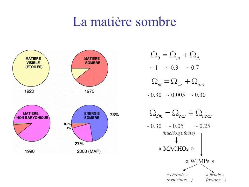 La matière sombre ~ 1 ~ 0.3 ~ 0.7 ~ 0.30 ~ 0.005 ~ 0.30~ 0.30 ~ 0.05 ~ 0.25 (nucléosynthèse) « MACHOs » « WIMPs » « chauds » (neutrinos…) « froids » (