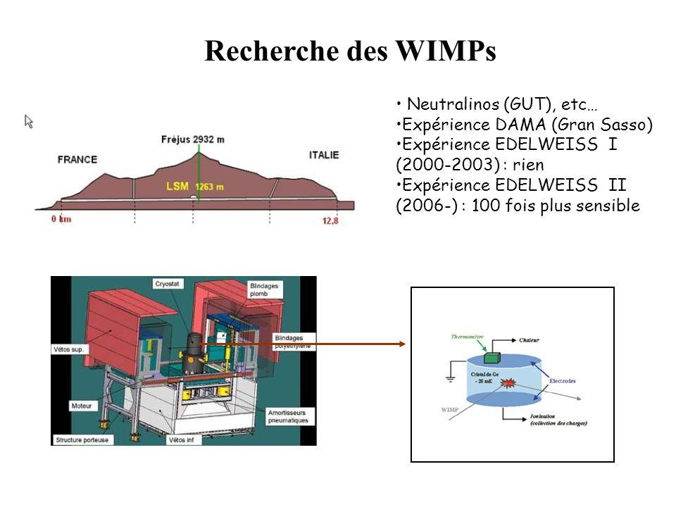 Recherche des WIMPs Neutralinos (GUT), etc… Expérience DAMA (Gran Sasso) Expérience EDELWEISS I (2000-2003) : rien Expérience EDELWEISS II (2006-) : 1