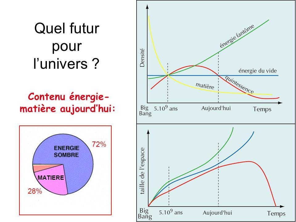 Quel futur pour lunivers ? Contenu énergie- matière aujourdhui: 72% 28% MATIERE