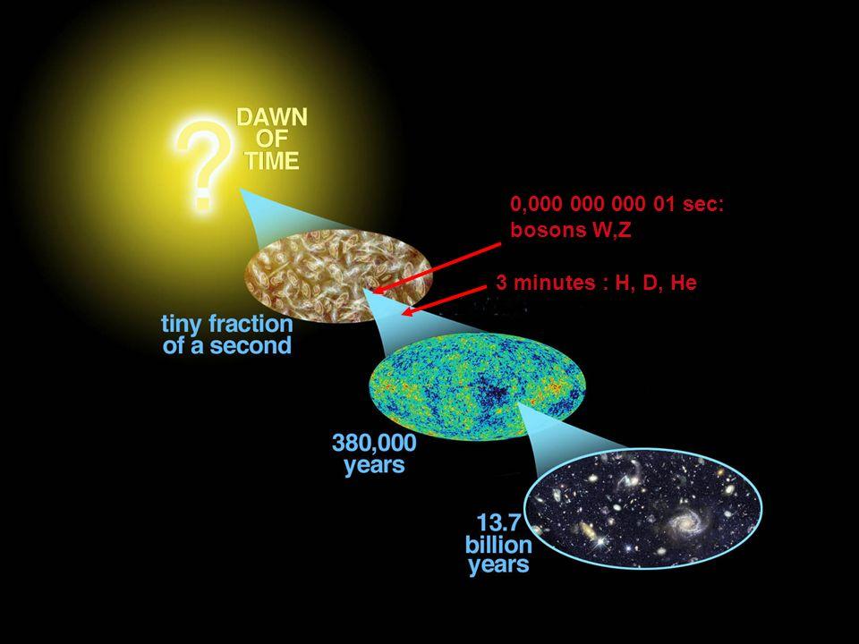 3 minutes : H, D, He 0,000 000 000 01 sec: bosons W,Z