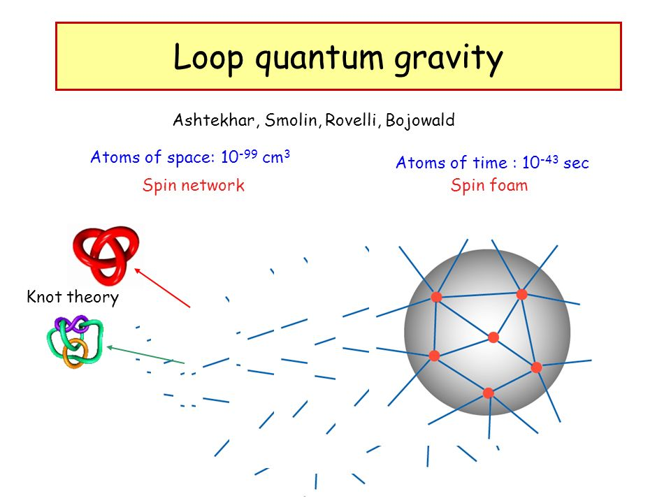 Loop quantum gravity Atoms of space: 10 -99 cm 3 Spin network Atoms of time : 10 -43 sec Spin foam Ashtekhar, Smolin, Rovelli, Bojowald Knot theory