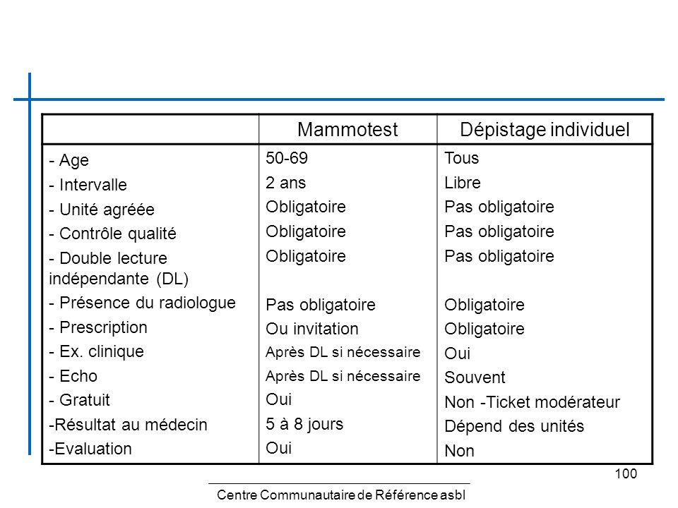 100 MammotestDépistage individuel - Age - Intervalle - Unité agréée - Contrôle qualité - Double lecture indépendante (DL) - Présence du radiologue - P