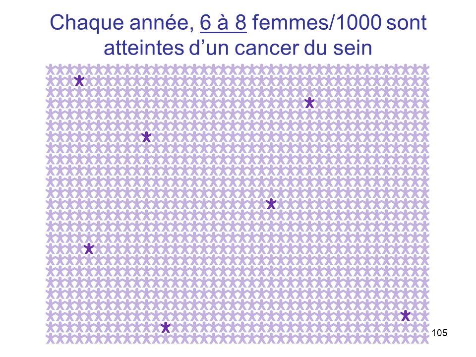 105 Chaque année, 6 à 8 femmes/1000 sont atteintes dun cancer du sein