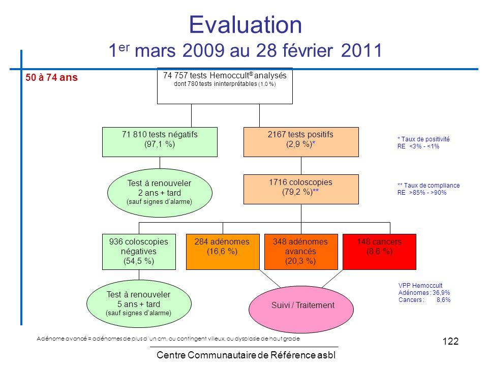 122 Test à renouveler 2 ans + tard (sauf signes dalarme) Test à renouveler 5 ans + tard (sauf signes dalarme) 74 757 tests Hemoccult ® analysés dont 7