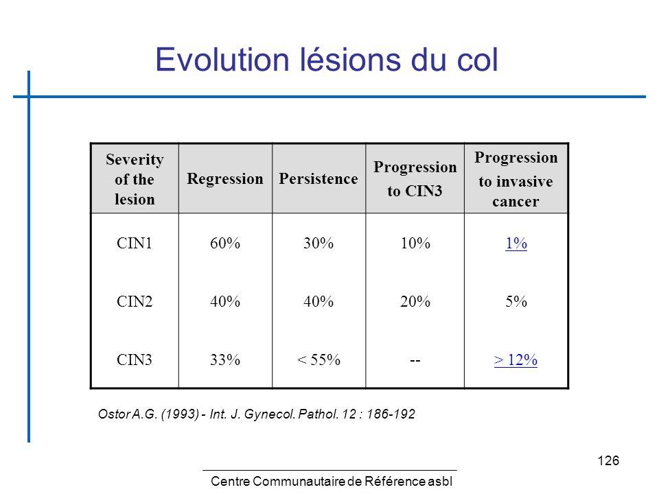 126 Evolution lésions du col Severity of the lesion RegressionPersistence Progression to CIN3 Progression to invasive cancer CIN160%30%10%1% CIN240% 2
