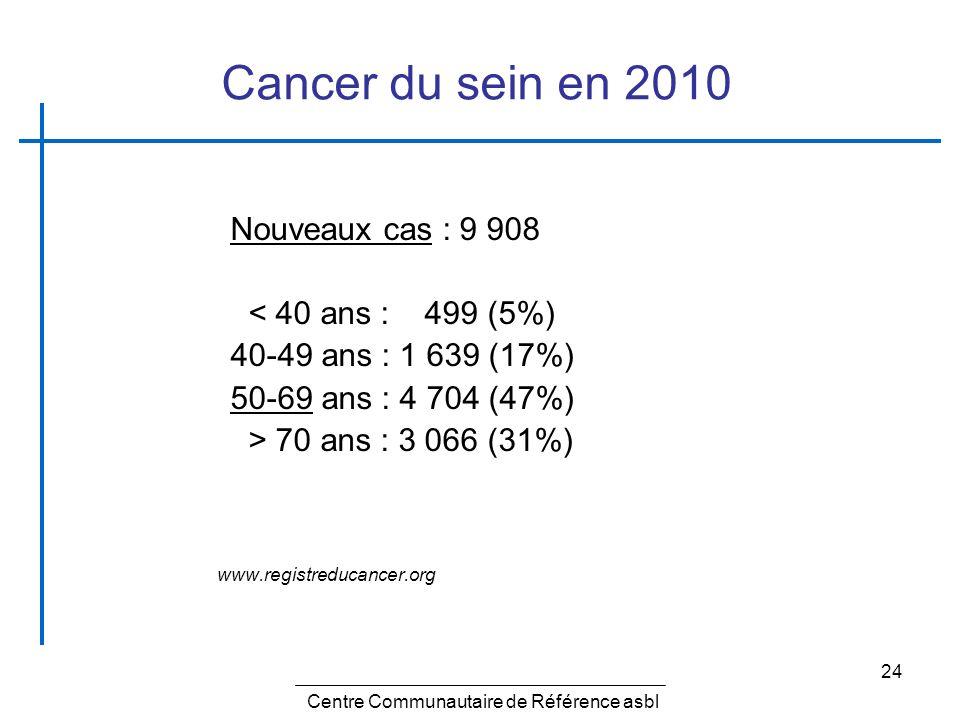 24 Cancer du sein en 2010 Nouveaux cas : 9 908 < 40 ans : 499 (5%) 40-49 ans : 1 639 (17%) 50-69 ans : 4 704 (47%) > 70 ans : 3 066 (31%) www.registre