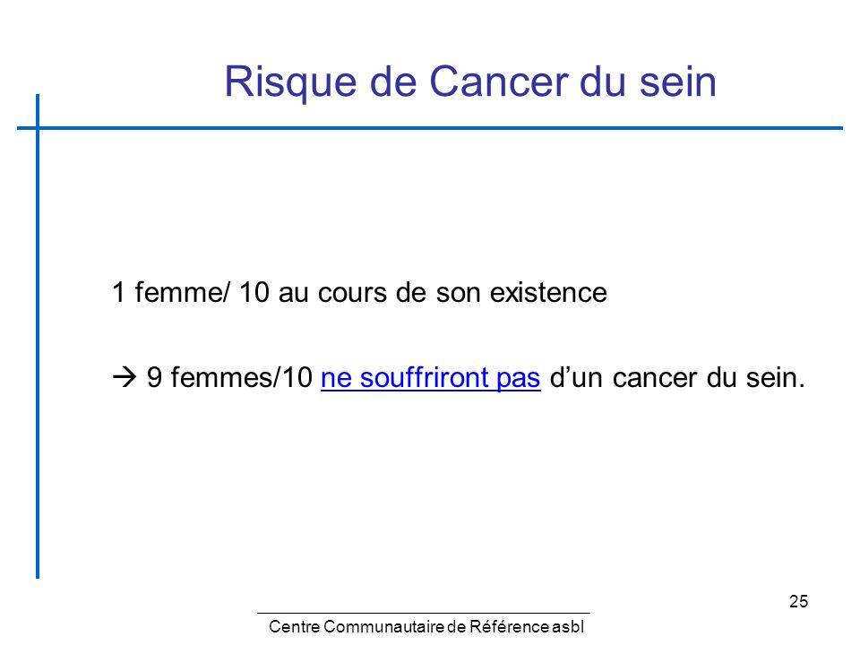 25 Risque de Cancer du sein 1 femme/ 10 au cours de son existence 9 femmes/10 ne souffriront pas dun cancer du sein. Centre Communautaire de Référence