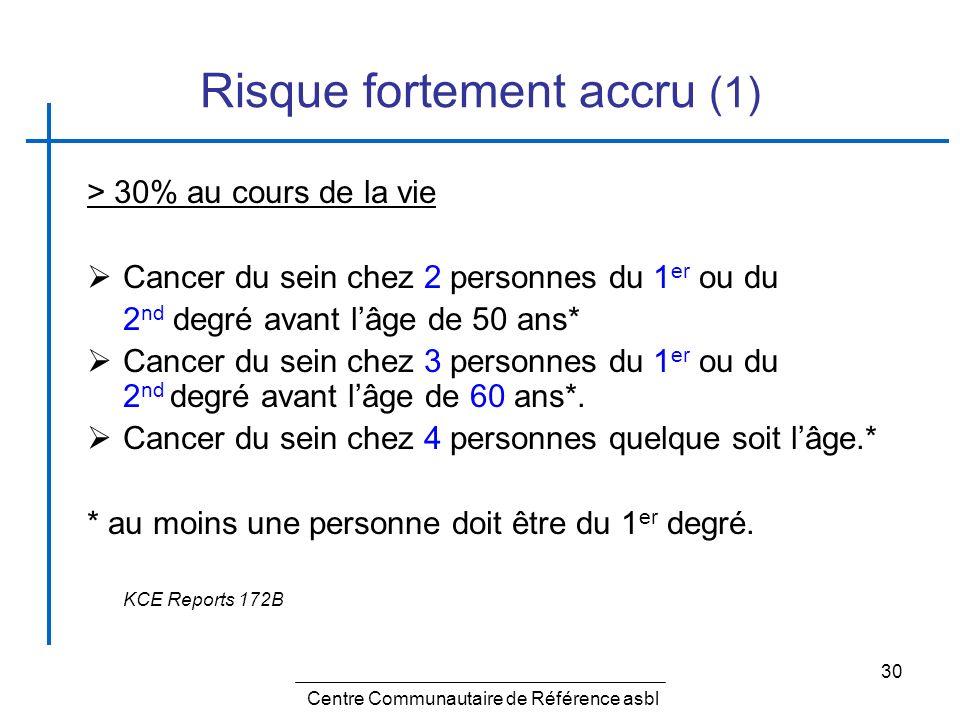 30 Risque fortement accru (1) > 30% au cours de la vie Cancer du sein chez 2 personnes du 1 er ou du 2 nd degré avant lâge de 50 ans* Cancer du sein c