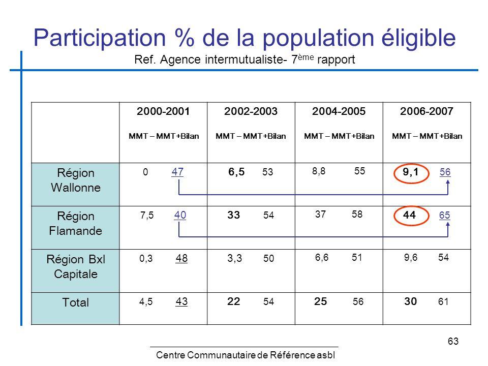 63 Participation % de la population éligible Ref. Agence intermutualiste- 7 ème rapport 2000-2001 MMT – MMT+Bilan 2002-2003 MMT – MMT+Bilan 2004-2005