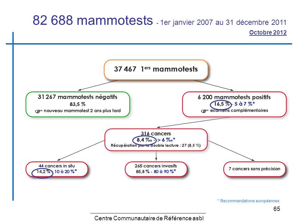 65 Centre Communautaire de Référence asbl 82 688 mammotests - 1er janvier 2007 au 31 décembre 2011 Octobre 2012 * Recommandations européennes