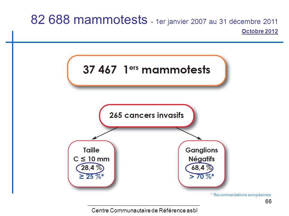 66 Centre Communautaire de Référence asbl 82 688 mammotests - 1er janvier 2007 au 31 décembre 2011 Octobre 2012 * Recommandations européennes