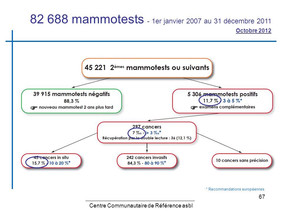 67 Centre Communautaire de Référence asbl 82 688 mammotests - 1er janvier 2007 au 31 décembre 2011 Octobre 2012 * Recommandations européennes