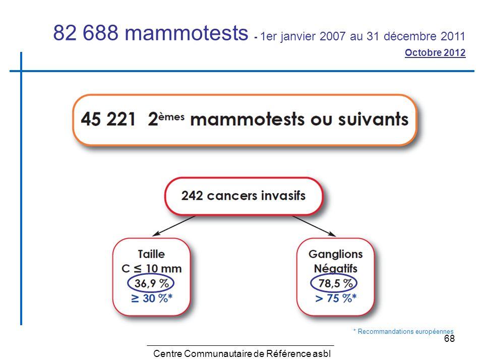 68 Centre Communautaire de Référence asbl 82 688 mammotests - 1er janvier 2007 au 31 décembre 2011 Octobre 2012 * Recommandations européennes