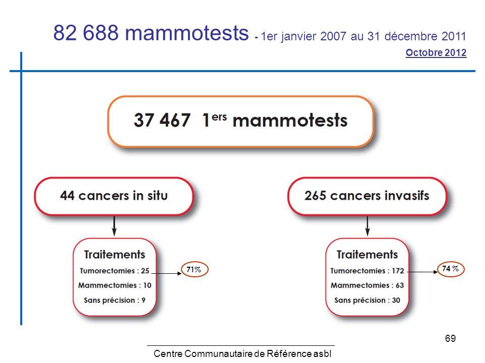 69 Centre Communautaire de Référence asbl 82 688 mammotests - 1er janvier 2007 au 31 décembre 2011 Octobre 2012 71% 74 %