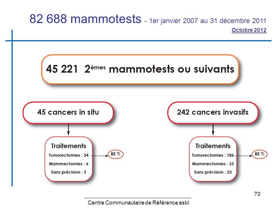 70 Centre Communautaire de Référence asbl 82 688 mammotests - 1er janvier 2007 au 31 décembre 2011 Octobre 2012 85 %