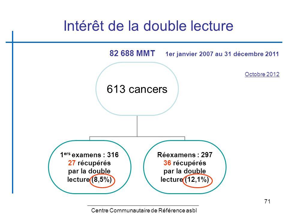 71 Centre Communautaire de Référence asbl Octobre 2012 Intérêt de la double lecture 613 cancers 1 ers examens : 316 27 récupérés par la double lecture