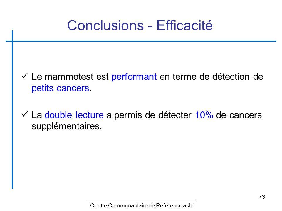 73 Conclusions - Efficacité Le mammotest est performant en terme de détection de petits cancers. La double lecture a permis de détecter 10% de cancers