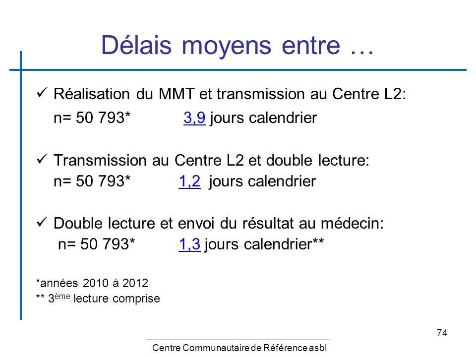 74 Délais moyens entre … Réalisation du MMT et transmission au Centre L2: n= 50 793* 3,9 jours calendrier Transmission au Centre L2 et double lecture: