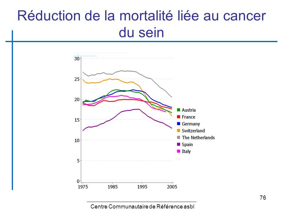 76 Réduction de la mortalité liée au cancer du sein Centre Communautaire de Référence asbl