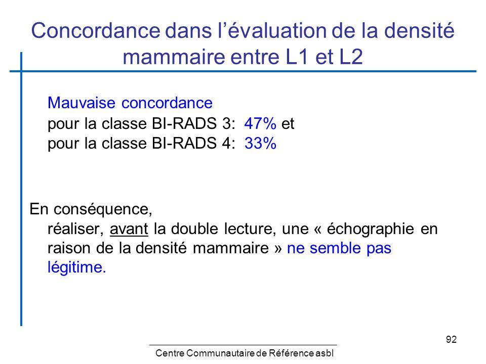 92 Concordance dans lévaluation de la densité mammaire entre L1 et L2 Mauvaise concordance pour la classe BI-RADS 3: 47% et pour la classe BI-RADS 4:
